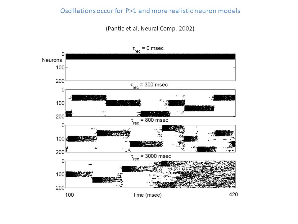 Oscillations occur for P>1 and more realistic neuron models (Pantic et al, Neural Comp. 2002)
