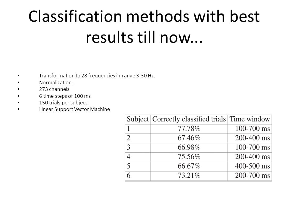 Classification methods with best results till now... Transformation to 28 frequencies in range 3-30 Hz. Normalization. 273 channels 6 time steps of 10