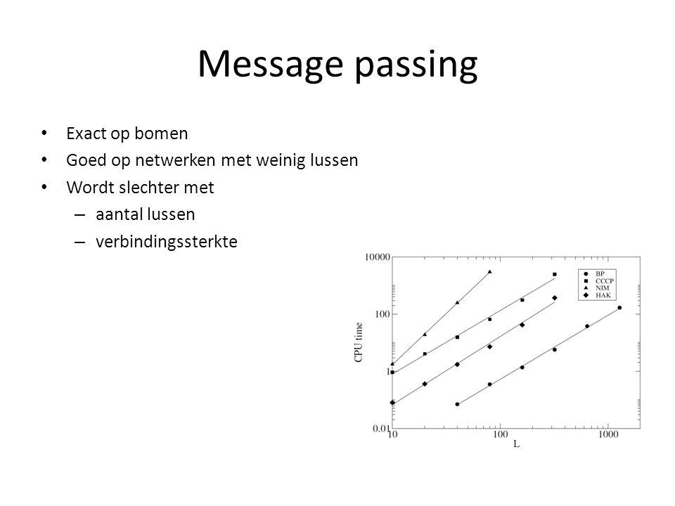 Message passing Exact op bomen Goed op netwerken met weinig lussen Wordt slechter met – aantal lussen – verbindingssterkte