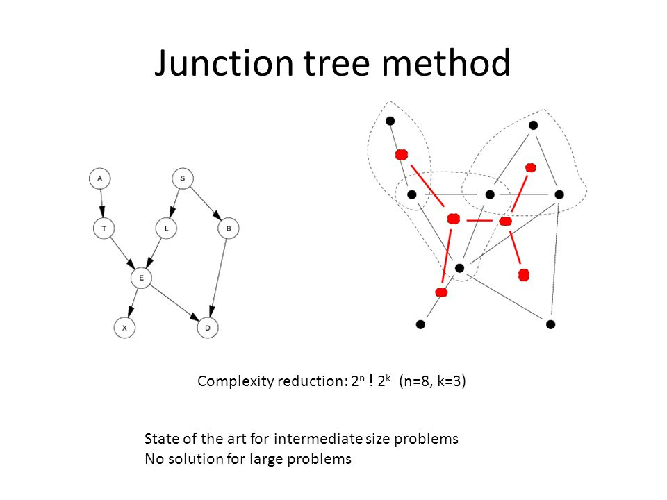 Junction tree method Complexity reduction: 2 n ! 2 k (n=8, k=3) State of the art for intermediate size problems No solution for large problems