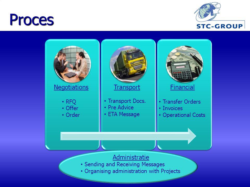 Proces Negotiations RFQ Offer Order Transport Transport Docs.