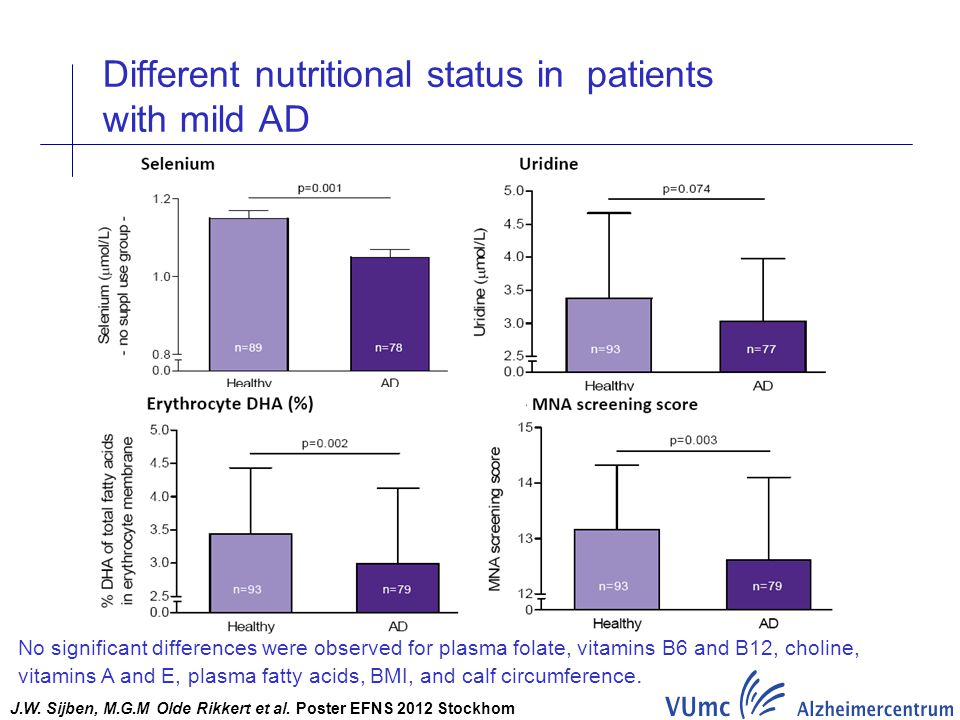 Different nutritional status in patients with mild AD J.W. Sijben, M.G.M Olde Rikkert et al. Poster EFNS 2012 Stockhom No significant differences were
