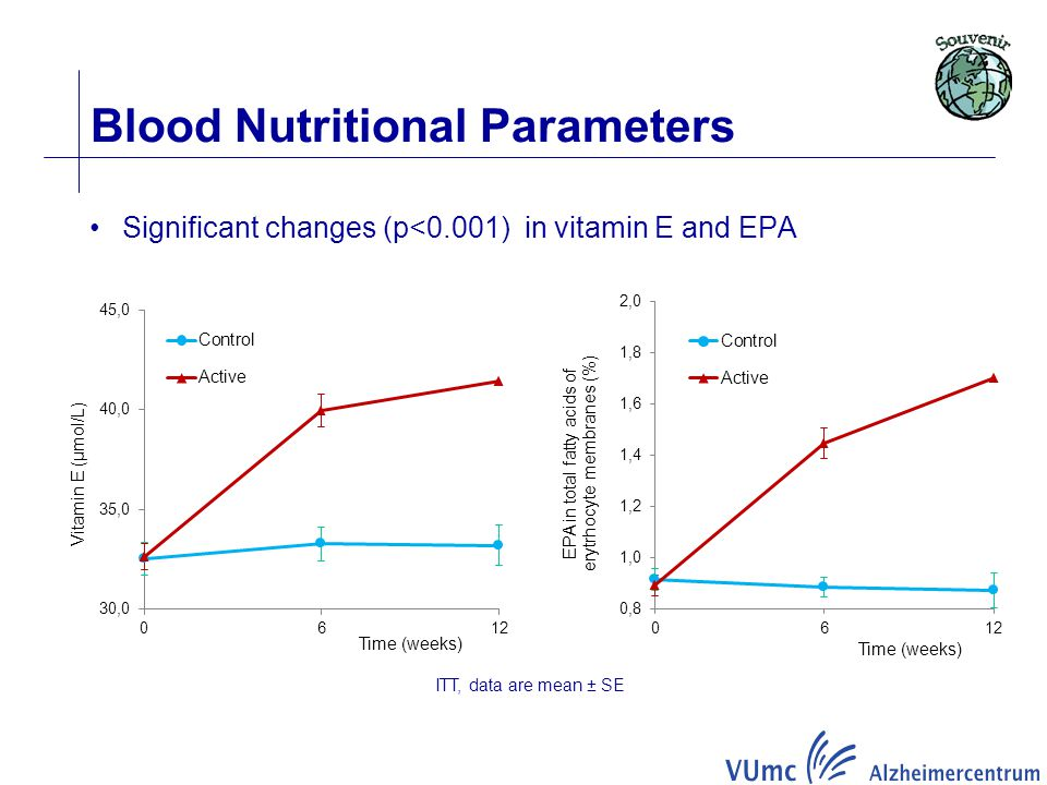 Significant changes (p<0.001) in vitamin E and EPA Blood Nutritional Parameters ITT, data are mean ± SE