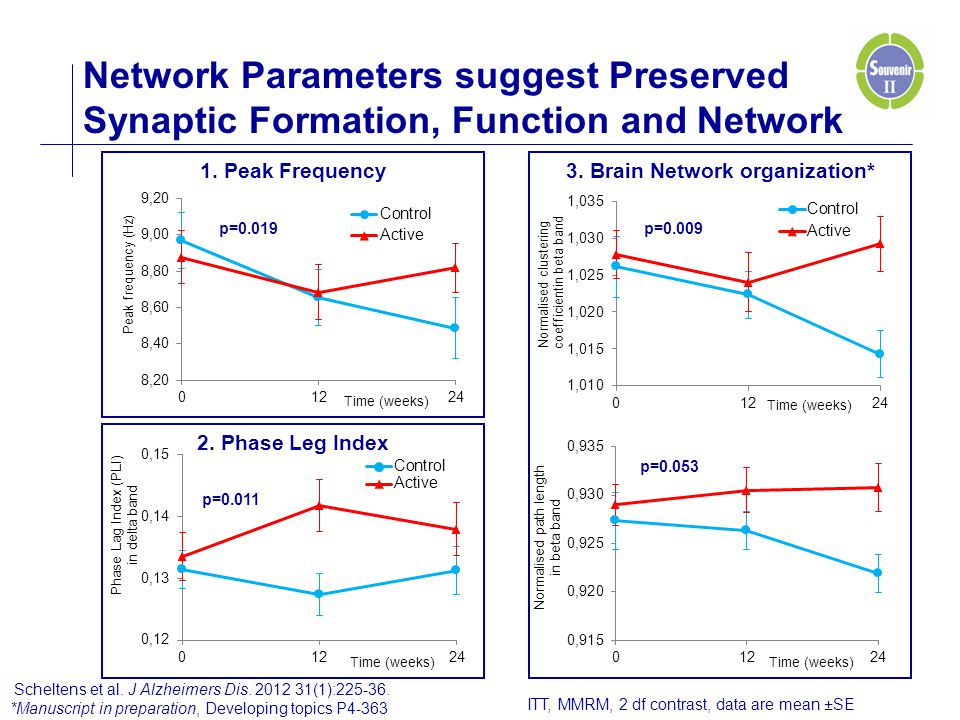 3. Brain Network organization*1. Peak Frequency p=0.053 p=0.009 2. Phase Leg Index p=0.011 p=0.019 Network Parameters suggest Preserved Synaptic Forma