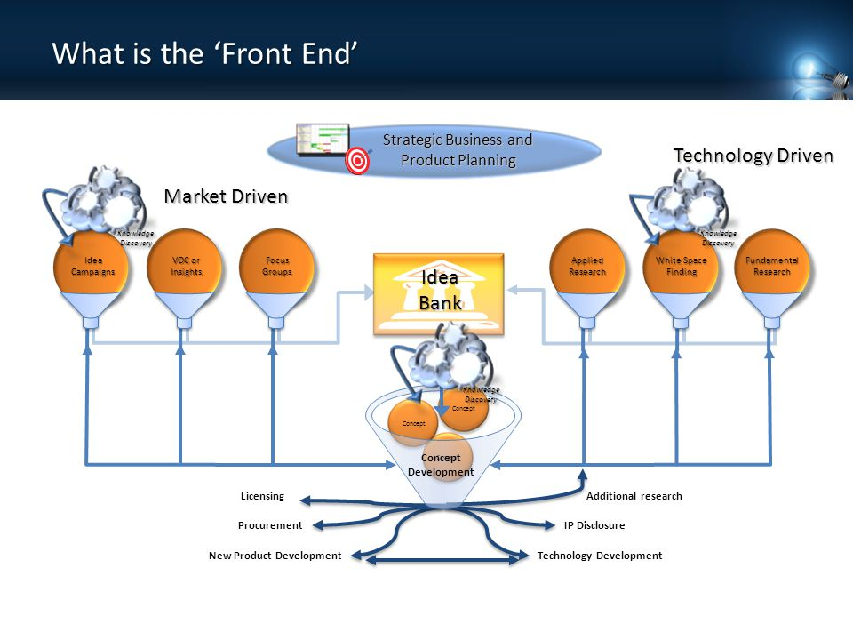 What is the 'Front End' Idea Bank Market Driven Technology Driven Applied Research White Space Finding Fundamental Research Focus Groups VOC or Insights Idea Campaigns Strategic Business and Product Planning New Product DevelopmentTechnology Development Concept Knowledge Discovery IP Disclosure Concept Development Procurement LicensingAdditional research