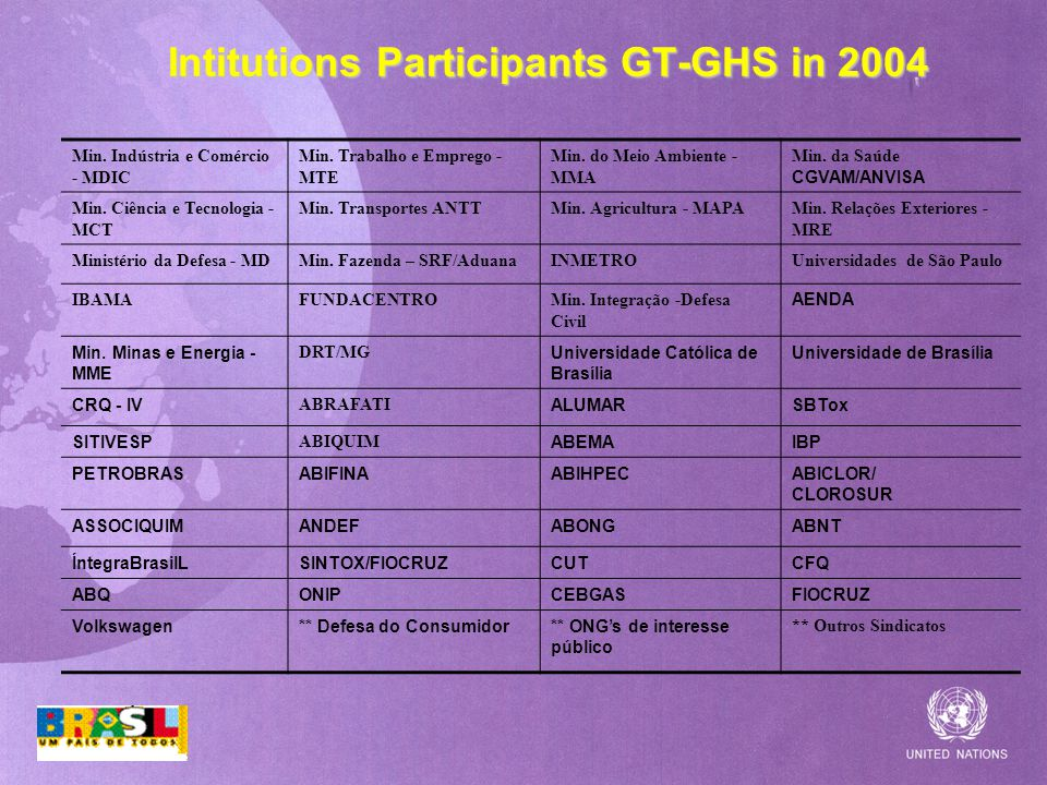 Intitutions Participants GT-GHS in 2004 Min.Indústria e Comércio - MDIC Min.