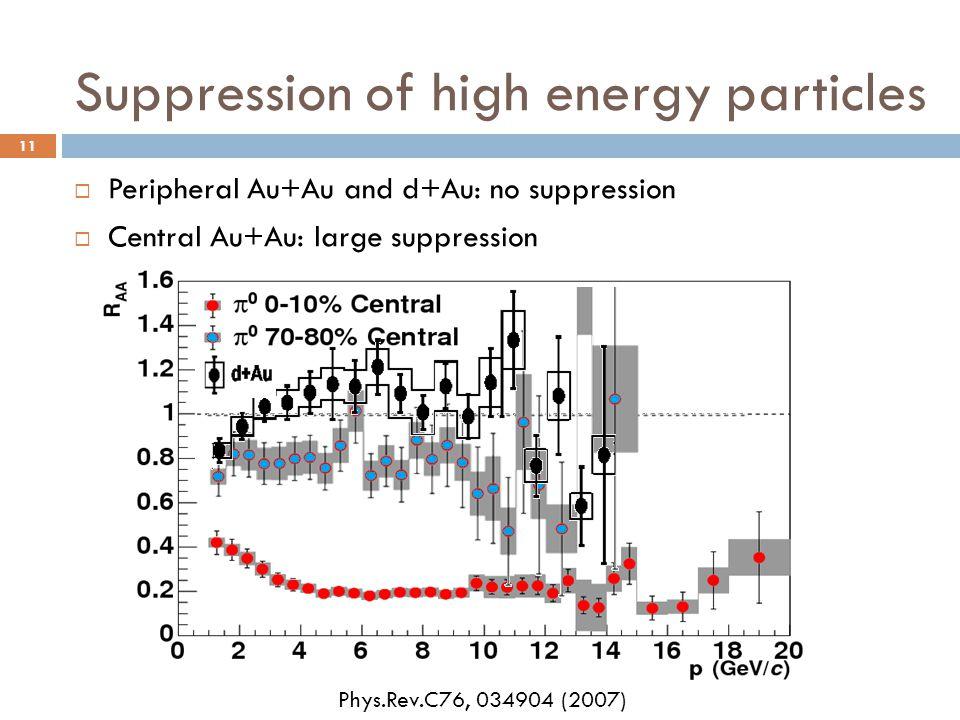Suppression of high energy particles  Peripheral Au+Au and d+Au: no suppression  Central Au+Au: large suppression Phys.Rev.C76, 034904 (2007) 11