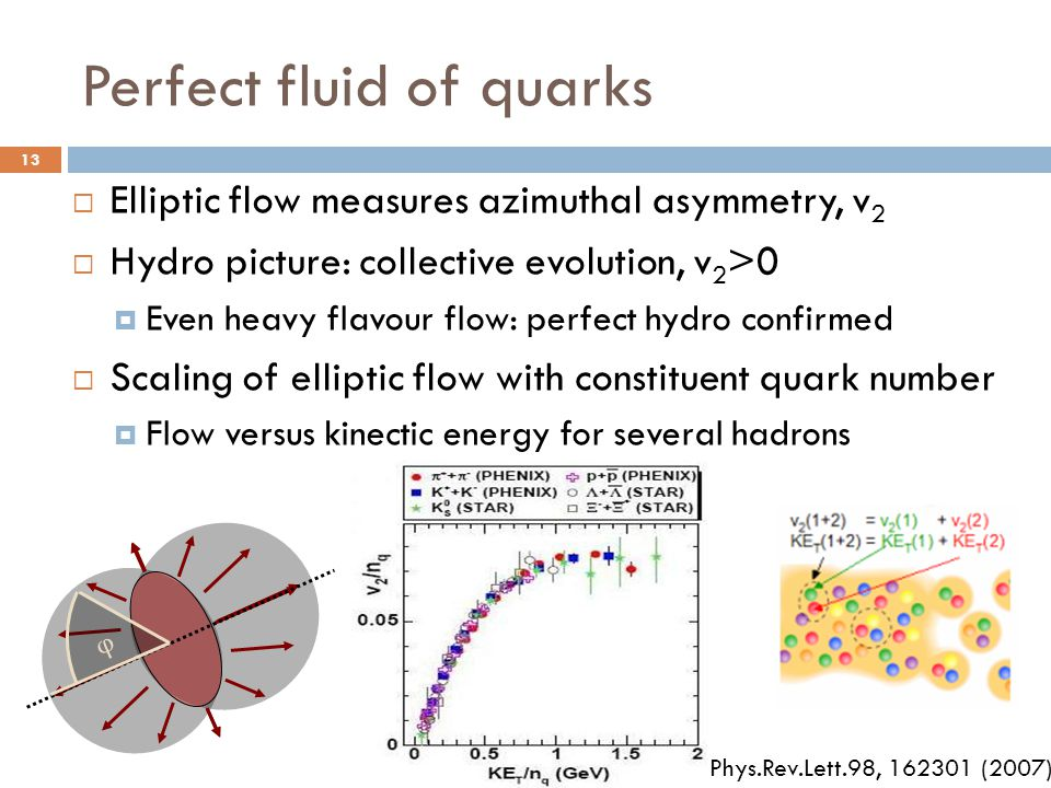 Perfect fluid of quarks  Elliptic flow measures azimuthal asymmetry, v 2  Hydro picture: collective evolution, v 2 >0  Even heavy flavour flow: perfect hydro confirmed  Scaling of elliptic flow with constituent quark number  Flow versus kinectic energy for several hadrons φ Phys.Rev.Lett.98, (2007) 13