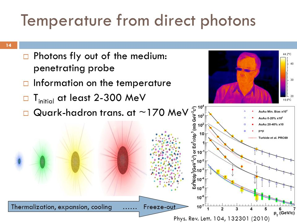 Temperature from direct photons  Photons fly out of the medium: penetrating probe  Information on the temperature  T initial at least 2-300 MeV  Quark-hadron trans.
