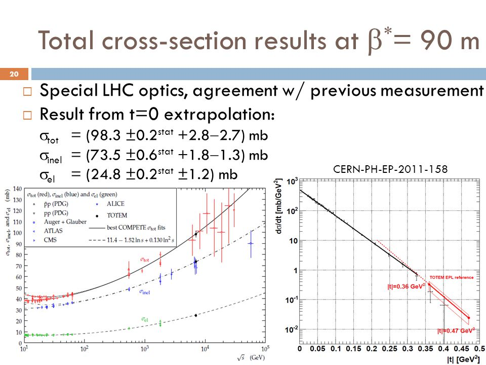Total cross-section results at  * = 90 m  Special LHC optics, agreement w/ previous measurement  Result from t=0 extrapolation:  tot = (98.3 ±0.2 stat +2.8  2.7) mb  inel = (73.5 ±0.6 stat +1.8  1.3) mb  el = (24.8 ±0.2 stat ±1.2) mb CERN-PH-EP