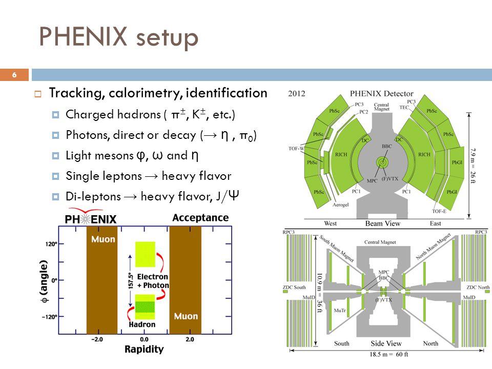 PHENIX setup  Tracking, calorimetry, identification  Charged hadrons ( π ±, K ±, etc.)  Photons, direct or decay ( → η, π 0 )  Light mesons φ, ω and η  Single leptons → heavy flavor  Di-leptons → heavy flavor, J/ Ψ 6