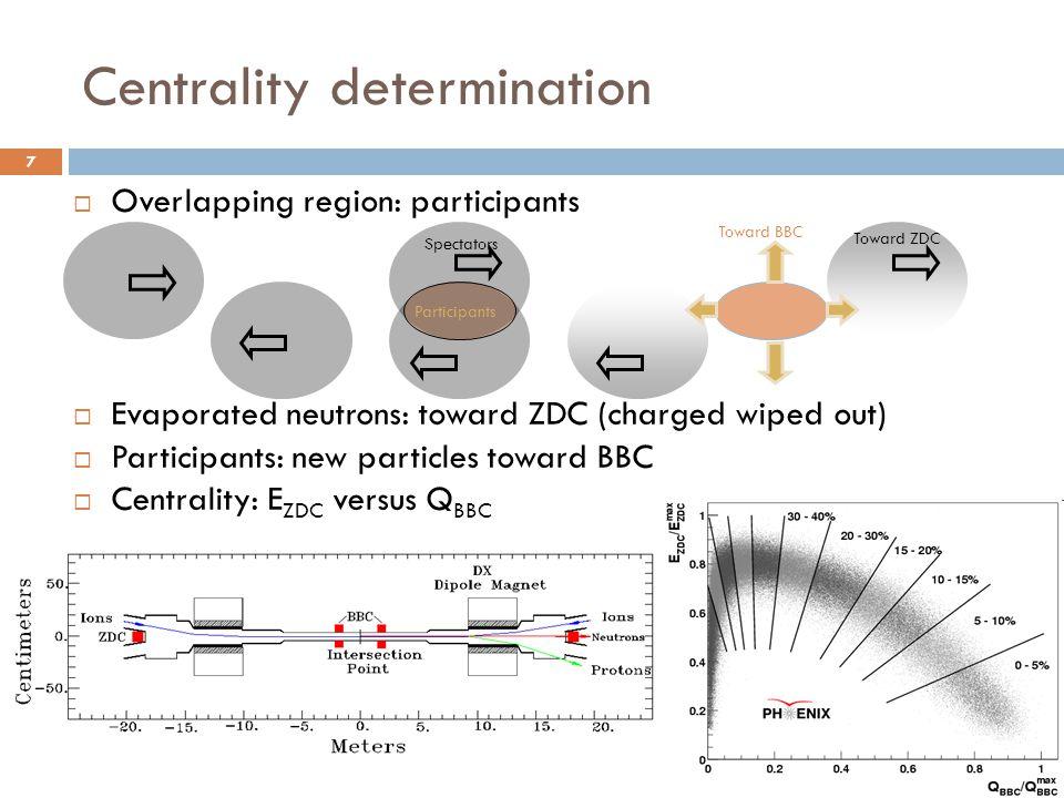 Centrality determination 7  Overlapping region: participants  Evaporated neutrons: toward ZDC (charged wiped out)  Participants: new particles toward BBC  Centrality: E ZDC versus Q BBC Spectators Participants Toward ZDC Toward BBC