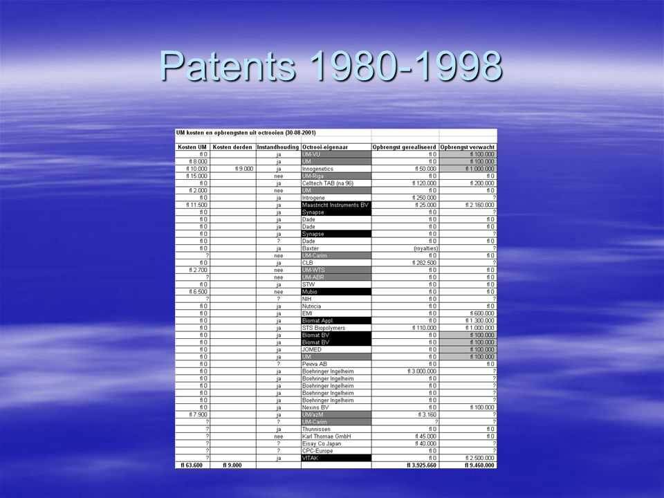 Patent Instructions UM  Ownership  Procedure  Obligations of the UM inventor  Financing of patents  Distribution of revenues
