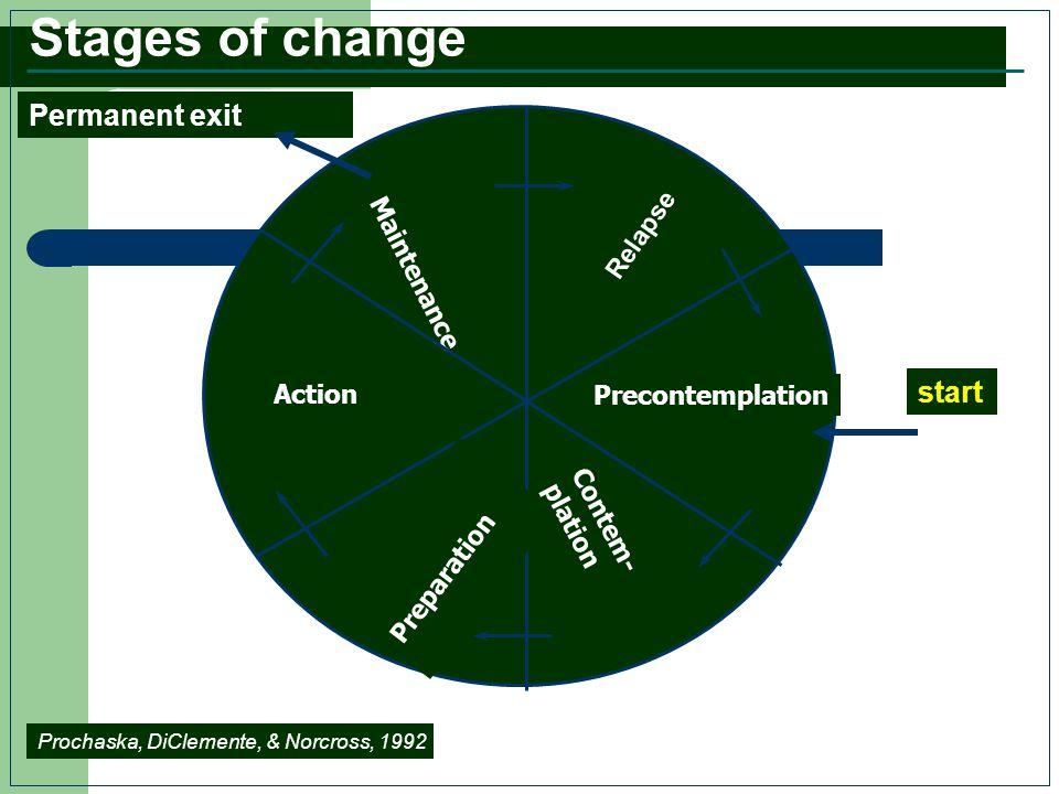 Maintenance Relapse Precontemplation Contem- plation Preparation Action start Permanent exit Prochaska, DiClemente, & Norcross, 1992 Stages of change