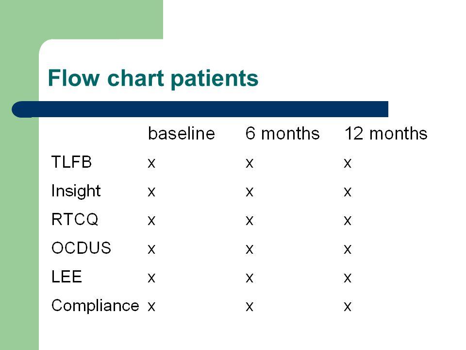 Flow chart patients