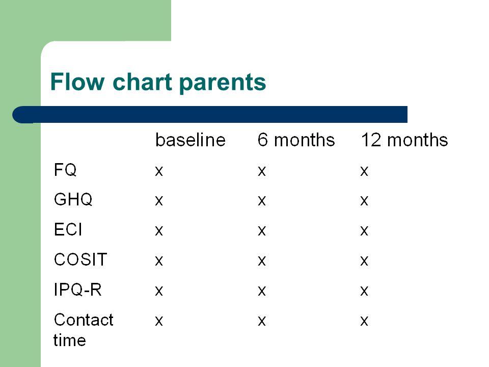Flow chart parents