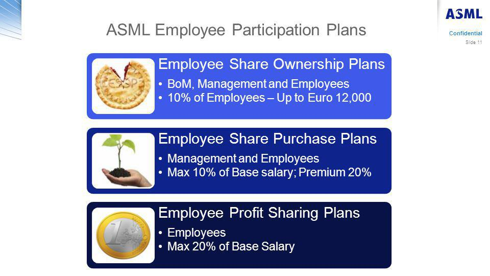ASML Employee Participation Plans Confidential Slide 11 Employee Share Ownership Plans BoM, Management and Employees 10% of Employees – Up to Euro 12,