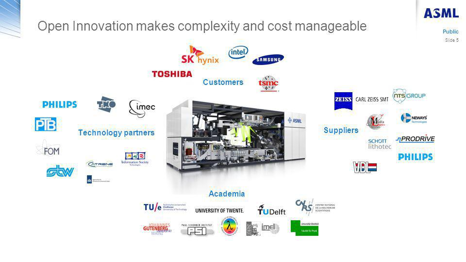 Open Innovation makes complexity and cost manageable Academia Suppliers Customers Technology partners Public Slide 5