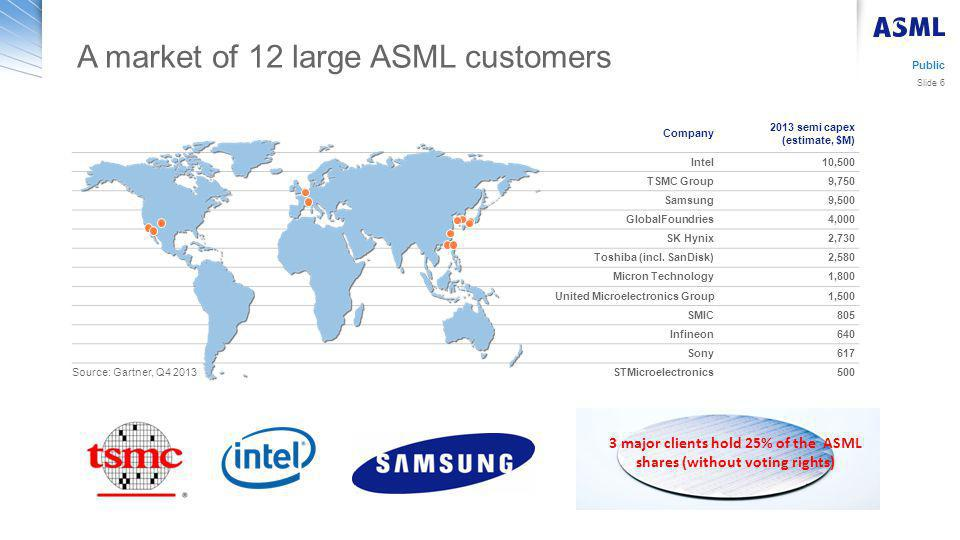 Company 2013 semi capex (estimate, $M) Intel10,500 TSMC Group9,750 Samsung9,500 GlobalFoundries4,000 SK Hynix2,730 Toshiba (incl.