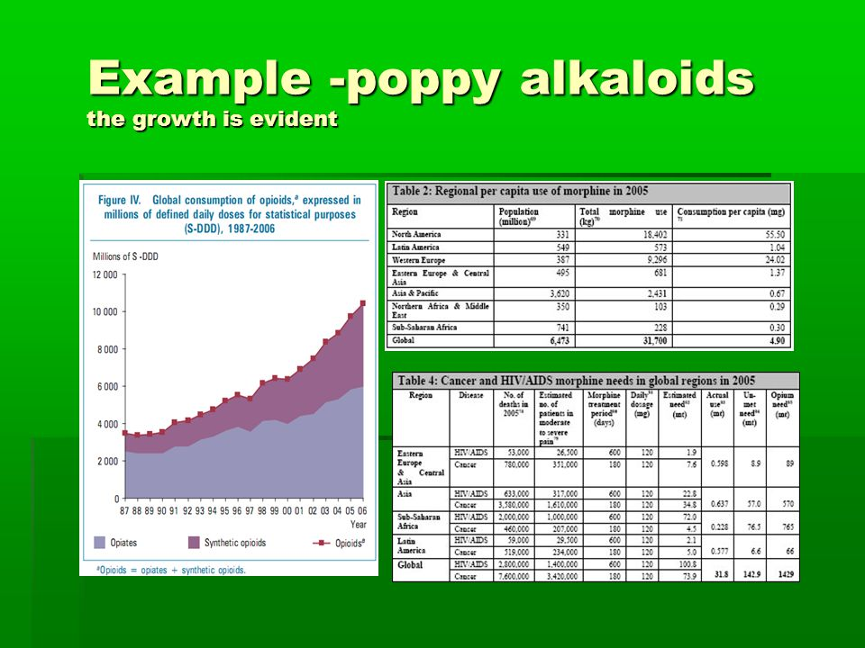 Example -poppy alkaloids the growth is evident
