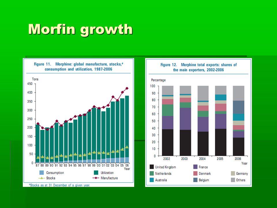 Morfin growth