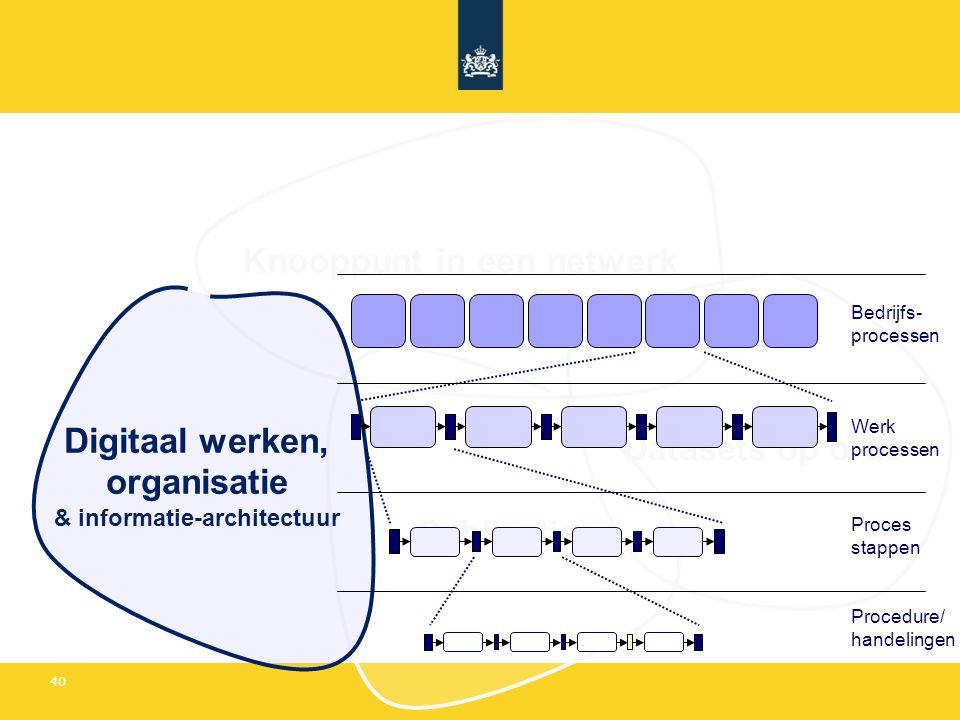 40 Knooppunt in een netwerk Datasets op orde Publicaties Digitaal werken, organisatie & informatie-architectuur Bedrijfs- processen Werk processen Proces stappen Procedure/ handelingen