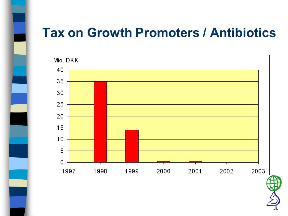 Tax on Growth Promoters / Antibiotics