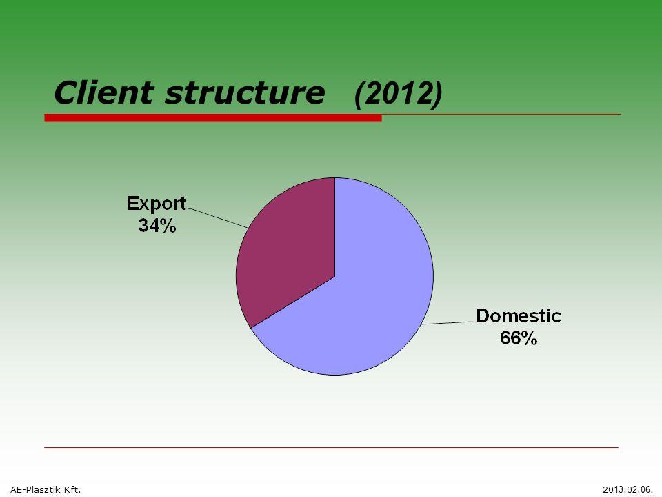Client structure (2012) AE-Plasztik Kft.20 13.0 2. 06.