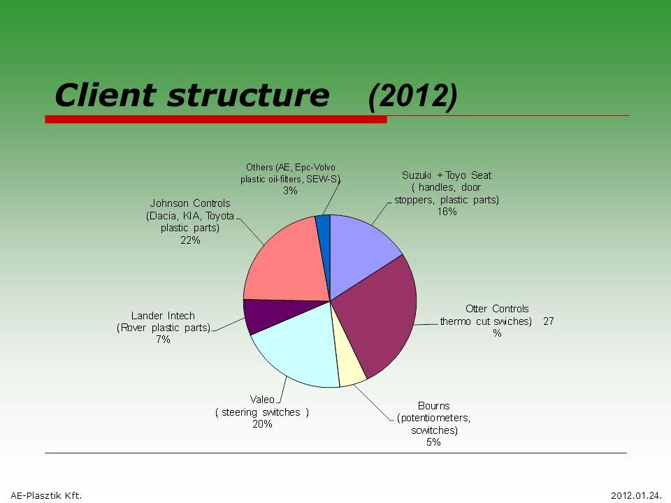 Client structure (2012) AE-Plasztik Kft.20 12.0 1. 24.