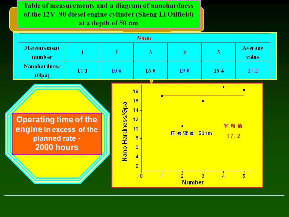 Table of measurements and a diagram of nanohardness of the 12V- 90 diesel engine cylinder (Sheng Li Oilfield) at a depth of 50 nm Operating time of th