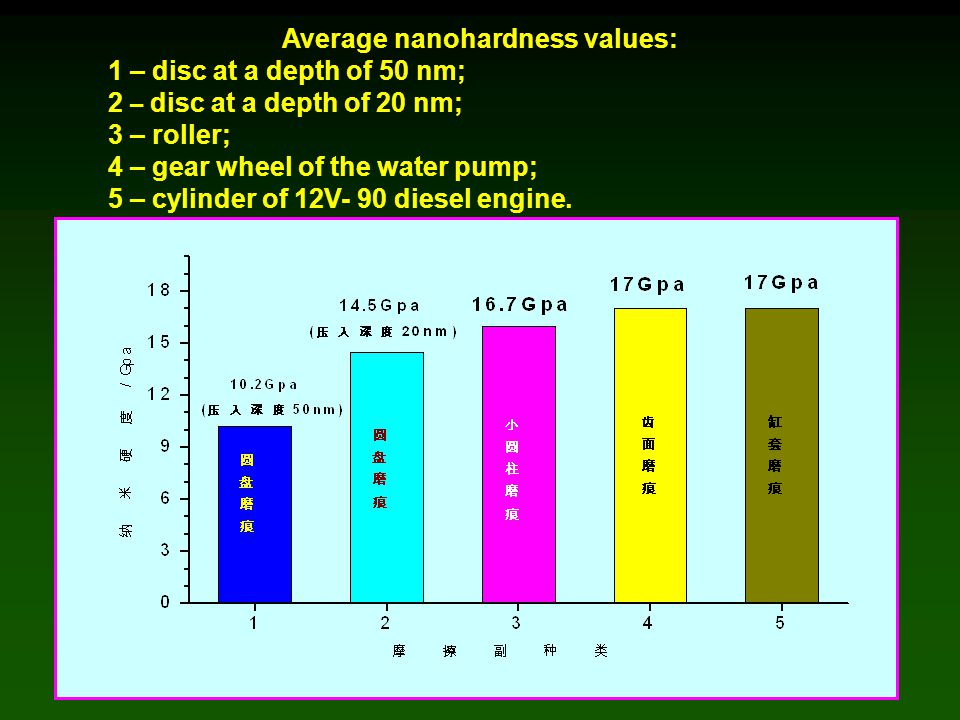 Average nanohardness values: 1 – disc at a depth of 50 nm; 2 – disc at a depth of 20 nm; 3 – roller; 4 – gear wheel of the water pump; 5 – cylinder of