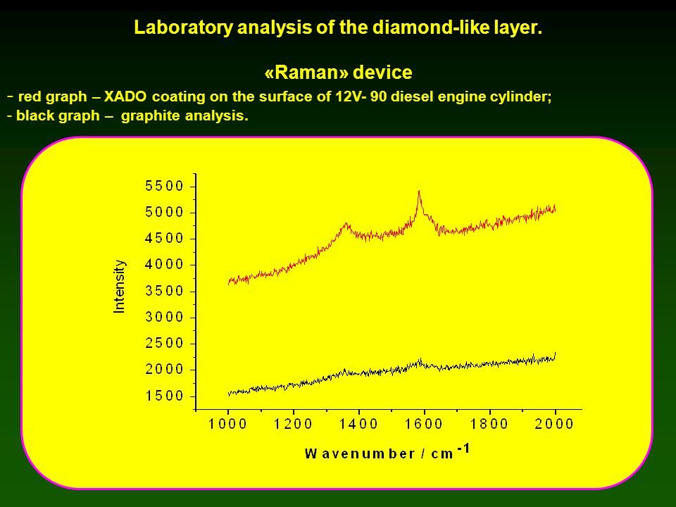 Laboratory analysis of the diamond-like layer. «Raman» device - red graph – XADO coating on the surface of 12V- 90 diesel engine cylinder; - black gra