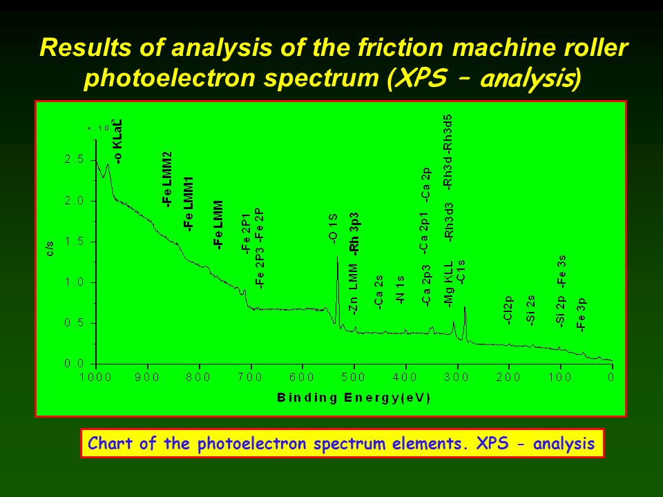 Results of analysis of the friction machine roller photoelectron spectrum ( XPS – analysis ) Chart of the photoelectron spectrum elements. XPS - analy
