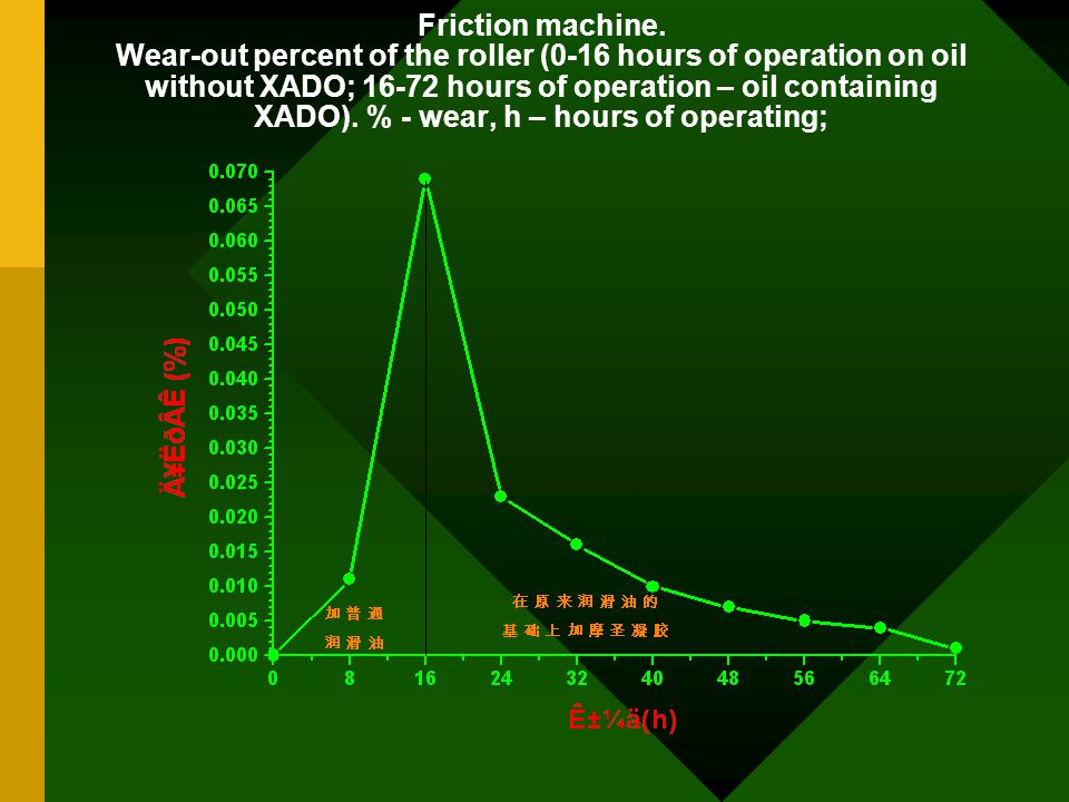 Friction machine. Wear-out percent of the roller (0-16 hours of operation on oil without XADO; 16-72 hours of operation – oil containing XADO). % - we