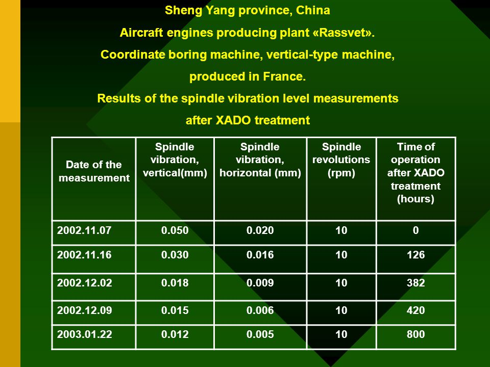 Sheng Yang province, China Aircraft engines producing plant «Rassvet». Coordinate boring machine, vertical-type machine, produced in France. Results o