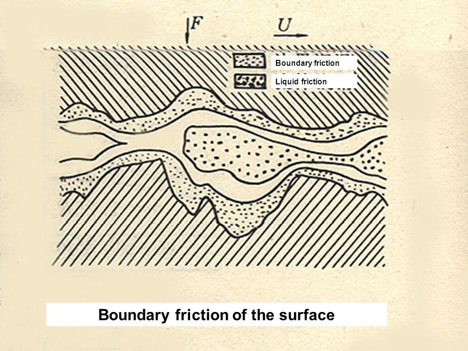 Boundary friction of the surface Boundary friction Liquid friction