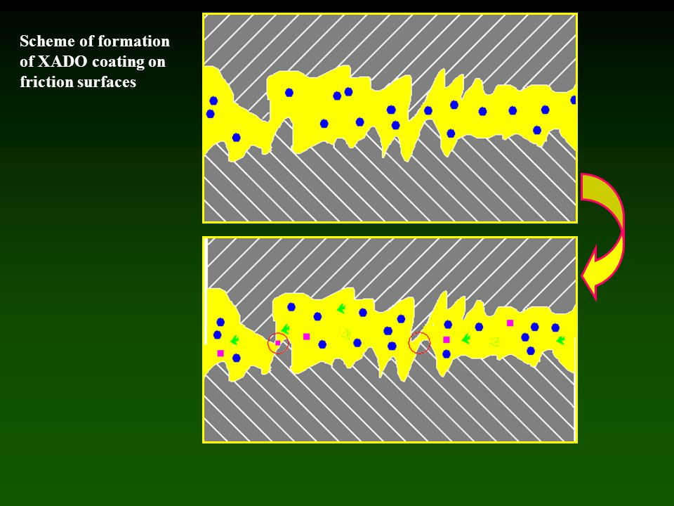 Scheme of formation of XADO coating on friction surfaces