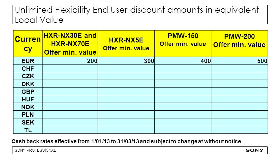 SONY PROFESSIONAL Unlimited Flexibility End User discount amounts in equivalent Local Value Cash back rates effective from 1/01/13 to 31/03/13 and subject to change at without notice Curren cy HXR-NX30E and HXR-NX70E Offer min.