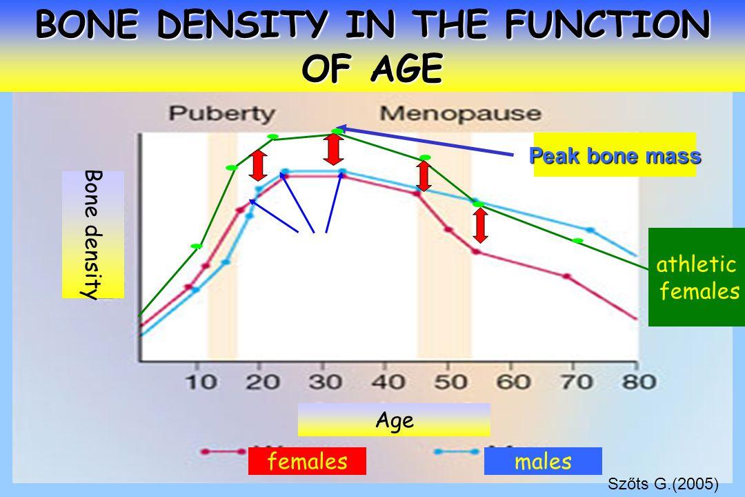 BONE DENSITY IN THE FUNCTION OF AGE Peak bone mass femalesmales Bone density Age athletic females Szőts G.(2005)