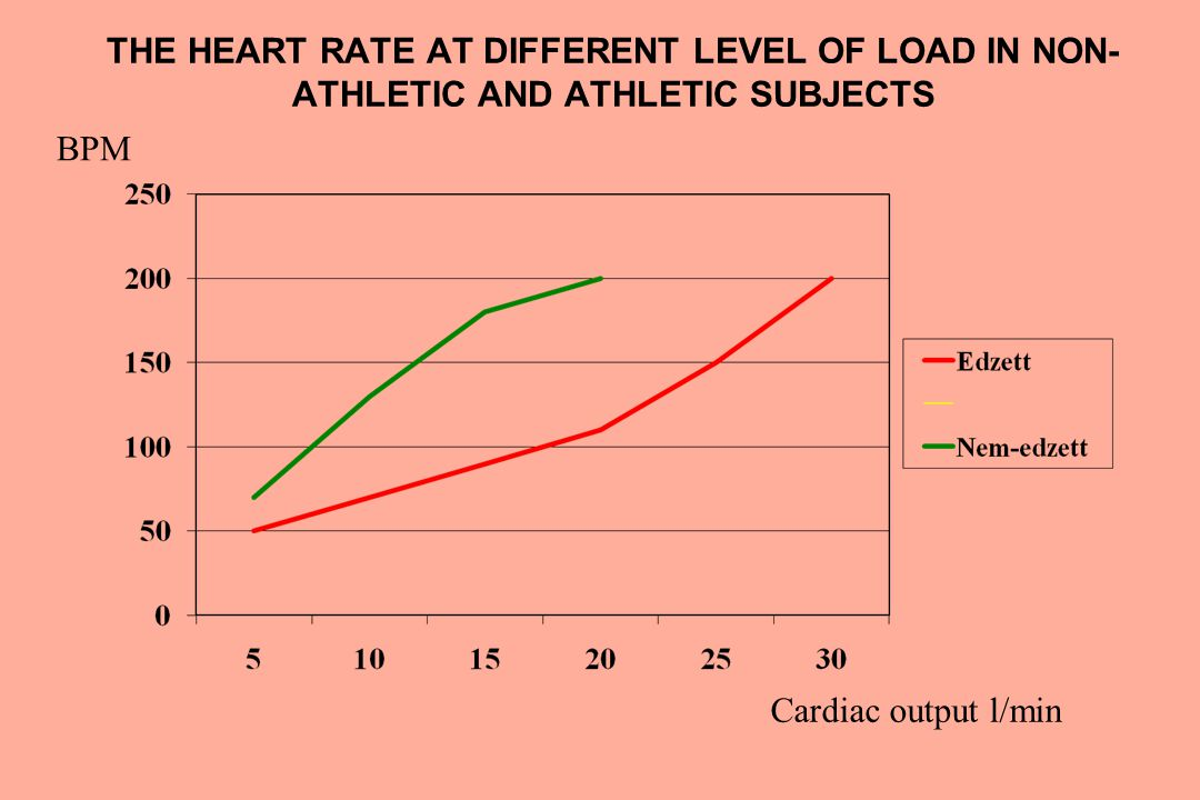 DURATION OF THE CARDIAC CYCLE PHASES IN NON- ATHLETIC AND ATHLETIC SUBJECTS (Pavlik et al.