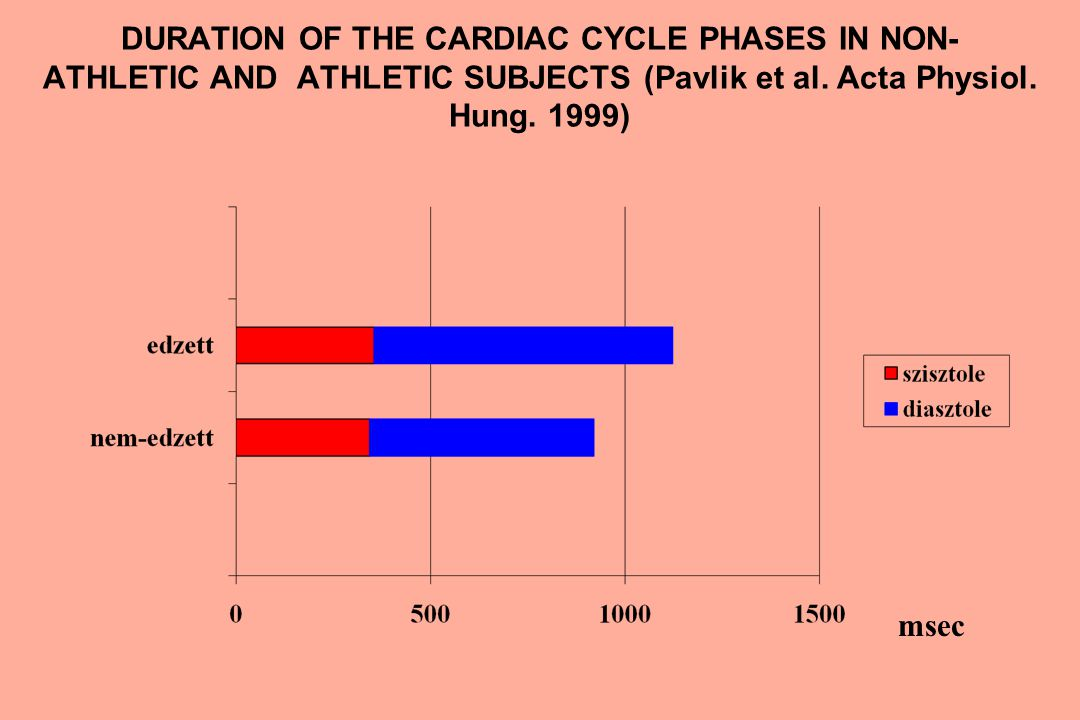 Advantages of the athlete's heart in the prevention of myocardial infarction LV hypertrophy Rich coronary capillarisation Better relaxation ability Lower resting and exercise heart rate Better general circulation Smaller area of one coronary capillary Better diastolic function in the older age Better coronary circulation during the longer diastole
