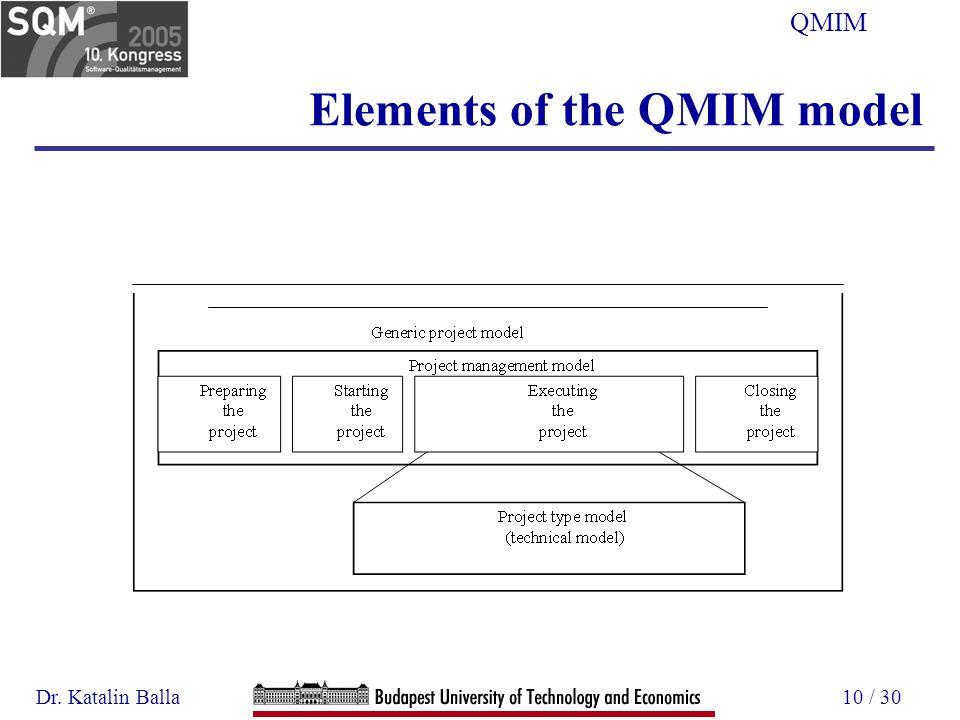 Dr. Katalin Balla10 / 30 Elements of the QMIM model QMIM