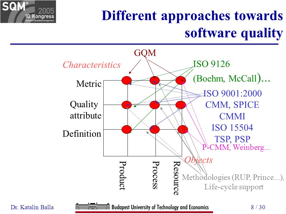 Dr. Katalin Balla8 / 30 Different approaches towards software quality ISO 9126 (Boehm, McCall )...