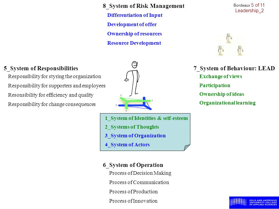 1_System of Identities & self-esteem 2_Systems of Thoughts 6_System of Operation 7_System of Behaviour: LEAD 3_System of Organization 4_System of Acto