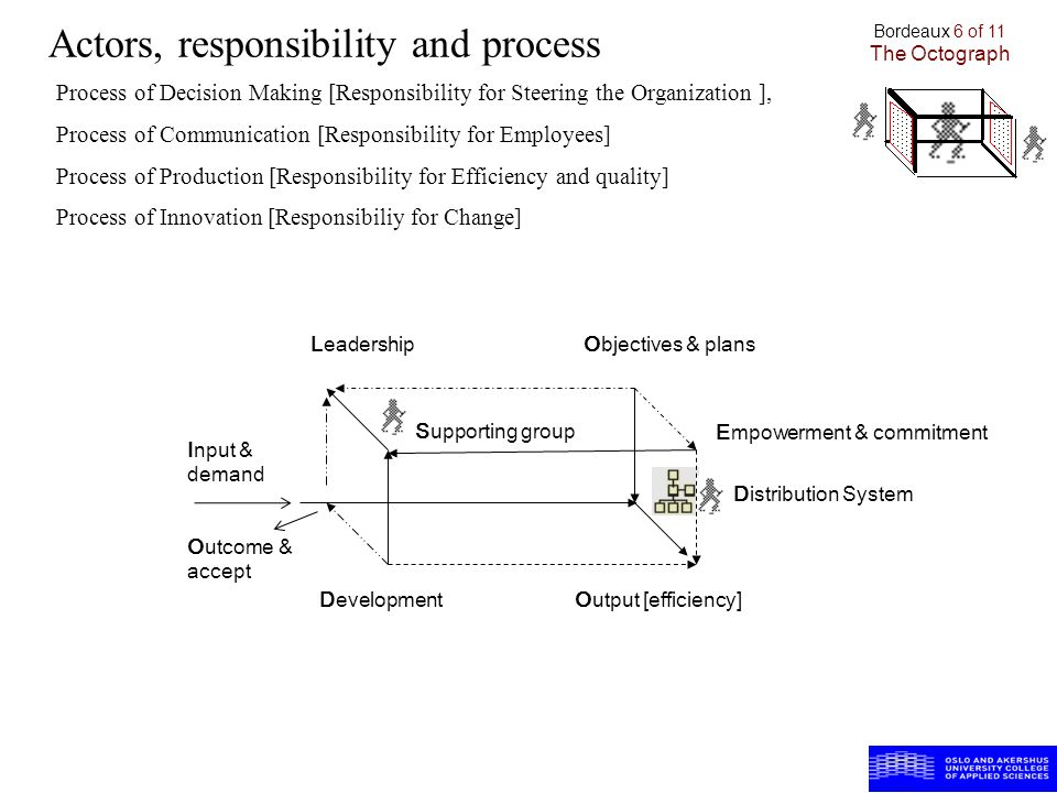 Actors, responsibility and process Input & demand Distribution System Supporting group LeadershipObjectives & plans Empowerment & commitment Outcome & accept DevelopmentOutput [efficiency] Bordeaux 6 of 11 The Octograph Process of Decision Making [Responsibility for Steering the Organization ], Process of Communication [Responsibility for Employees] Process of Production [Responsibility for Efficiency and quality] Process of Innovation [Responsibiliy for Change]