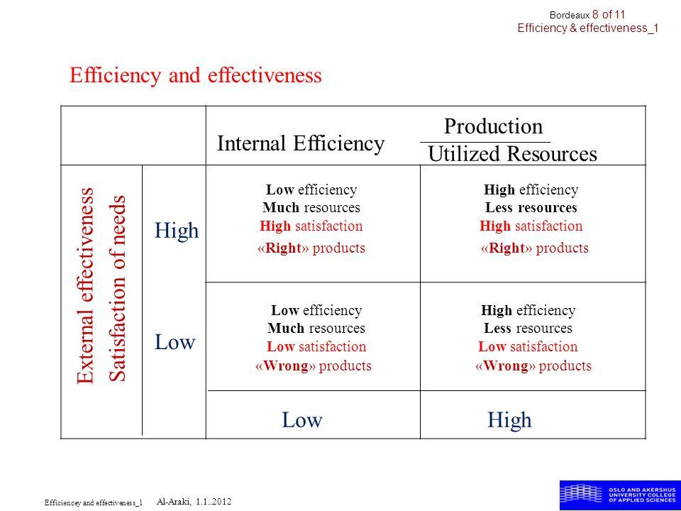 Production Utilized Resources Internal Efficiency Satisfaction of needs External effectiveness High Low High efficiency Less resources Low satisfactio