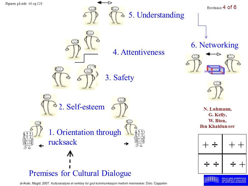 6.Networking Figuren på side 46 og 128 N. Luhmann, G.
