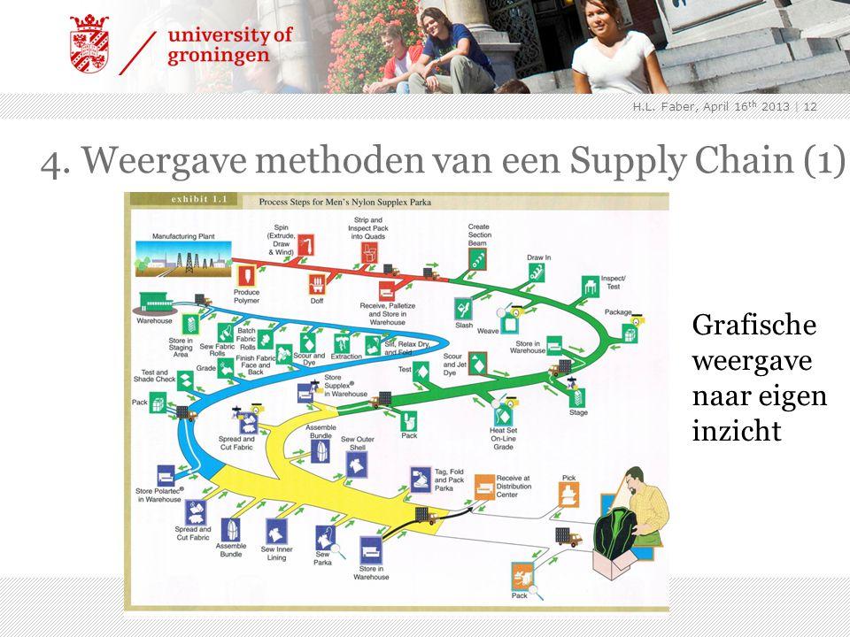 4. Weergave methoden van een Supply Chain (1) | 12 Grafische weergave naar eigen inzicht H.L. Faber, April 16 th 2013