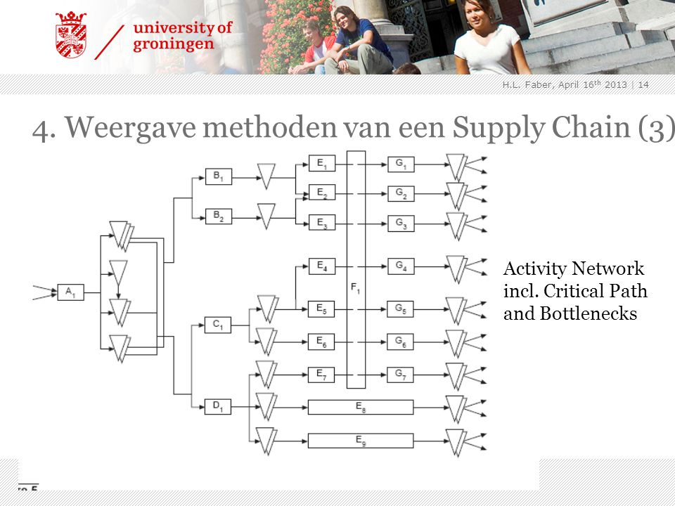 | 14 Activity Network incl. Critical Path and Bottlenecks 4. Weergave methoden van een Supply Chain (3) H.L. Faber, April 16 th 2013