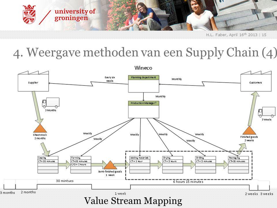| 15 Value Stream Mapping 4. Weergave methoden van een Supply Chain (4) H.L.
